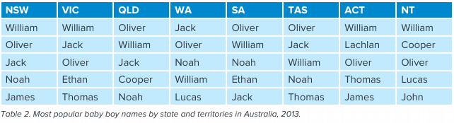 Most Popular Boy Names In Australia By State And Territory