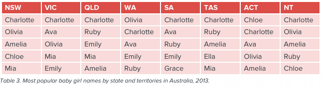 Most Popular Girl Names In Australia By State And Territory