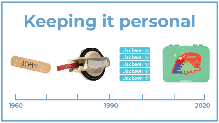 A picture with a timeline of personalisation